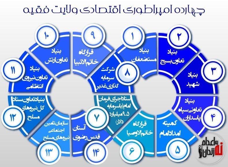 بیت خامنهای اصلی ترین نهاد فساد، قدرت و ثروت