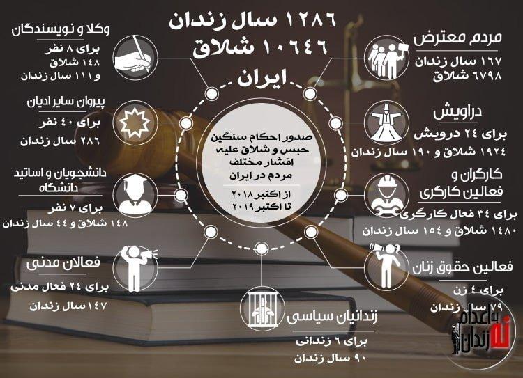 صدور احکام ۱۲۸۶ سال زندان و ۱۰۶۴۶ ضربه شلاق طی یک سال