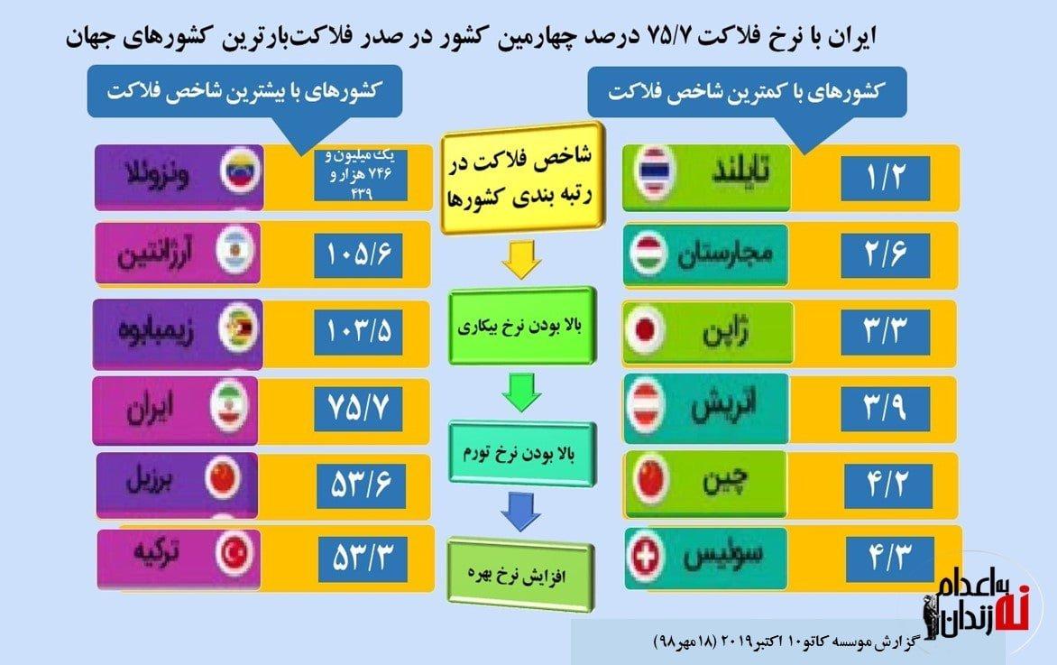ایران در رتبه چهارمین کشور فلاکتبار جهان