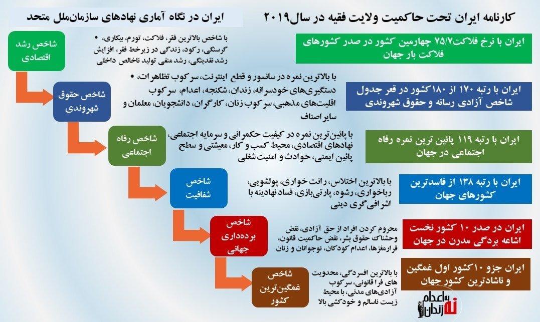 ایران در نگاه نهادهای سازمان ملل ۲۰۱۹