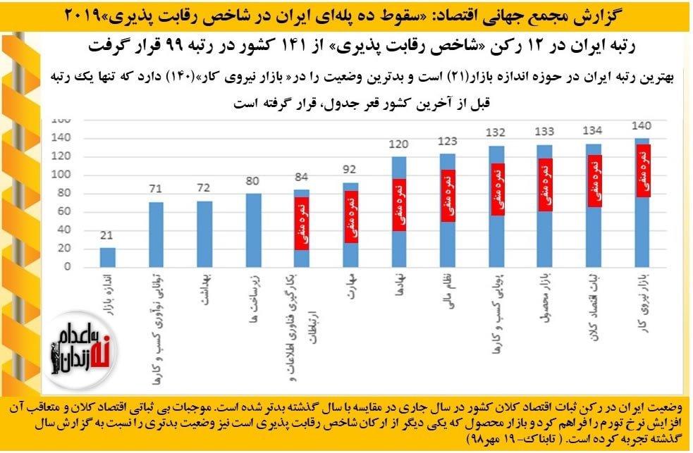 ایران در نگاه آماری نهادهای سازمان ملل در سال ۲۰۱۹