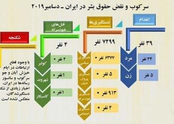 گزارش نقض حقوق بشر در ایران – دسامبر ۲۰۱۹