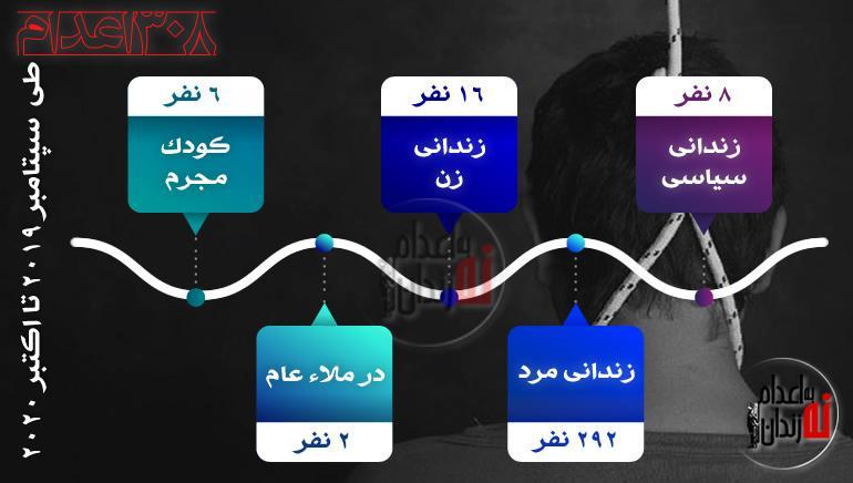 اینفوگرافی اعدام های سیاسی در ایران