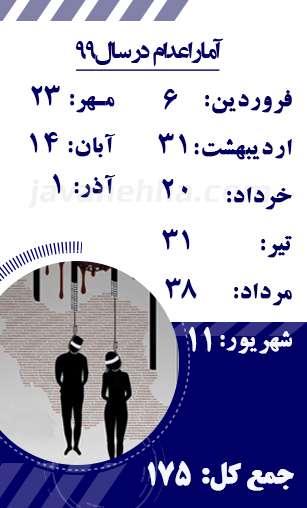 آمار اعدام در ایران