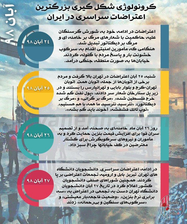 کرونولوژی شکل گیری بزرگترین قیام سراسری در ایران در ۴۰ سال گذشته