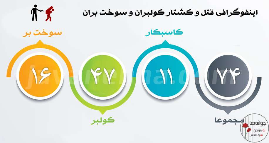۱۰ دسامبر روز جهانی حقوق بشر - دستکم ۲۵۵ اعدام در ایران تنها در یک سال