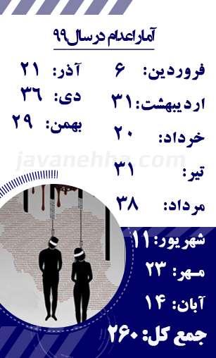 آمار اعدام در سال ۹۹