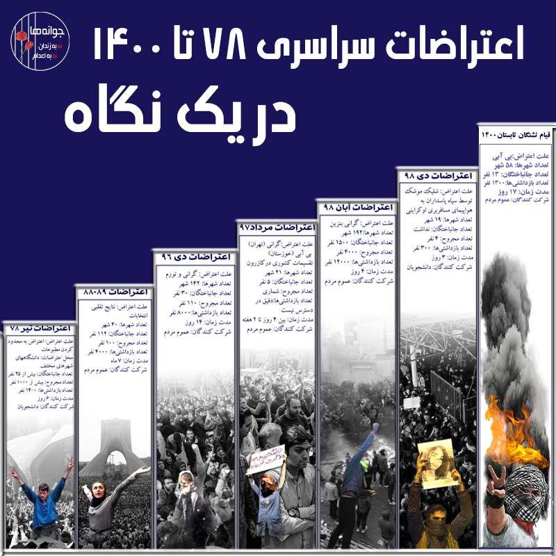 مروری بر اعتراضات سراسری در ایران از  ۱۳۷۸ تا ۱۴۰۰
